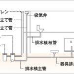 排水管の種類・材質と排水設備の仕組み